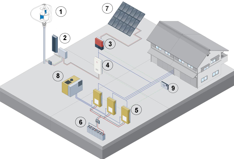 Schema Elettrico Impianto Fotovoltaico Trifase : Storage trifase off grid per impianti nuovi in assenza di rete