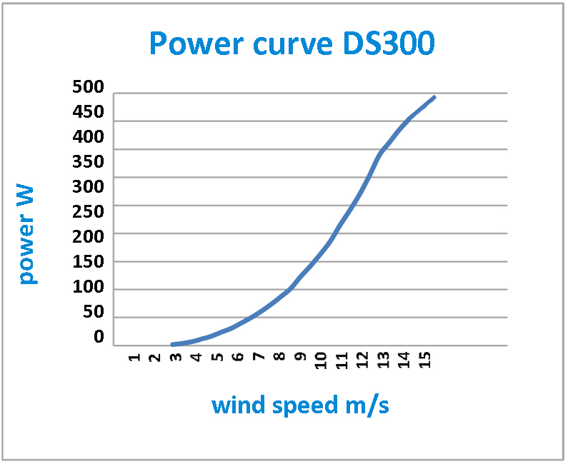 wind turbine ds300 with double rotor on the same axis